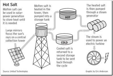 moltensaltforsolarpower